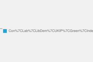 2010 General Election result in Peterborough